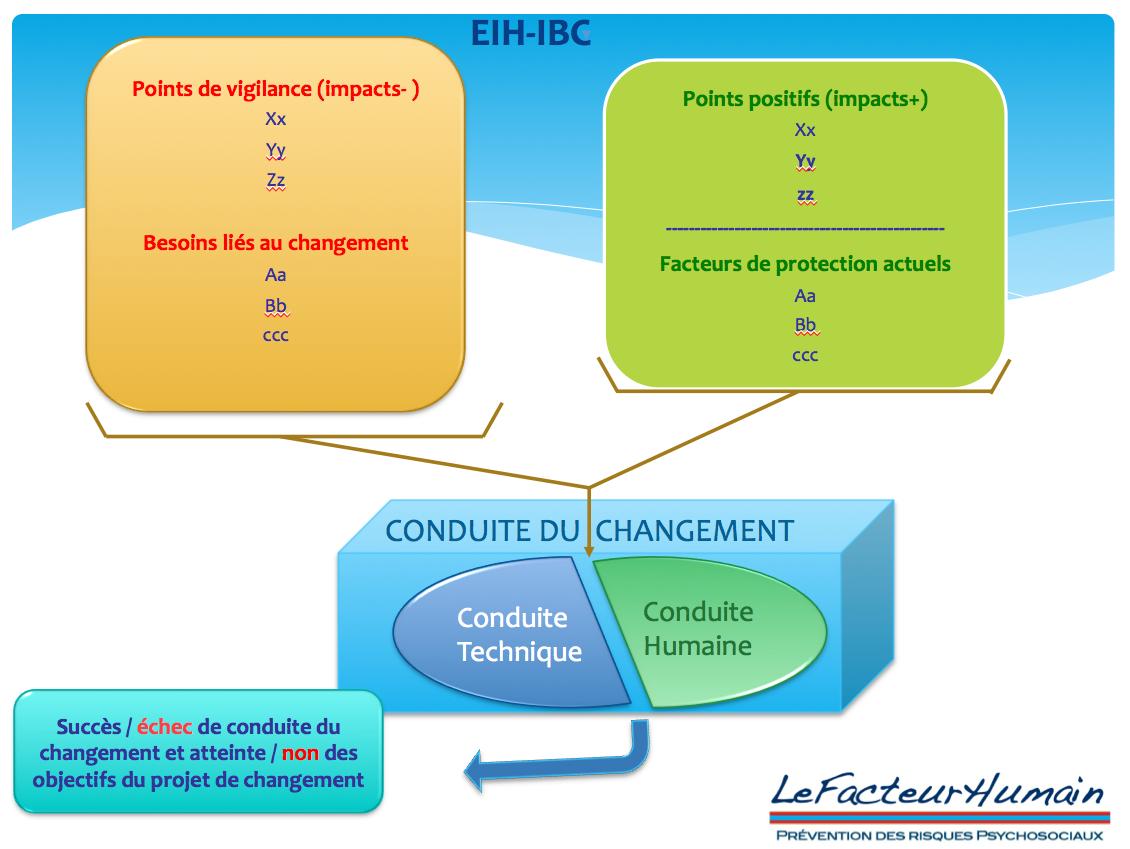 Exceptionnel Le Facteur Humain CV77